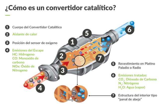 como-es-un-convertidor-catalitico